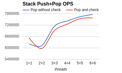 stack_perf